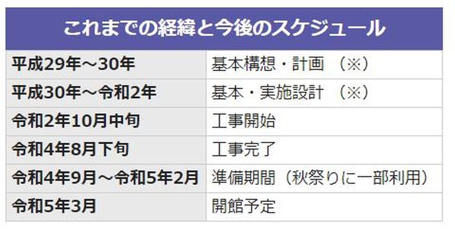 2020年11月から 佐倉市図書館 建て替え工事開始 スケジュール