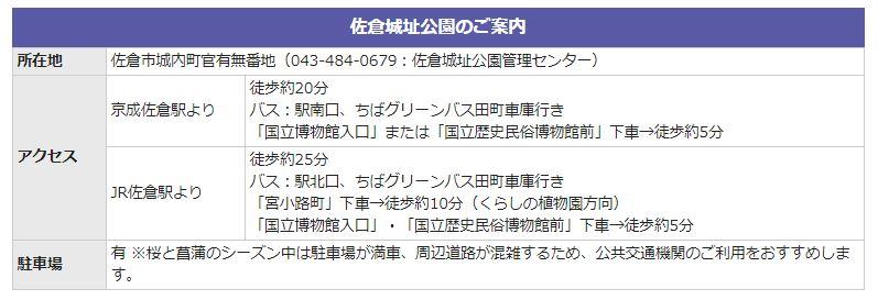 2020年10月30日.31日.11月1日開催 ランドサクラ 佐倉城址公園 アクセス