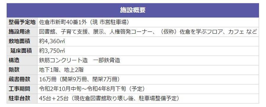 2020年11月から 佐倉市図書館 建て替え工事開始 施設概要